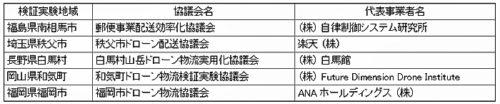 20180827kokkosyo1 500x104 - 国交省/山間部でのドローン物流の検証実験地域、5か所