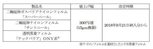 フィルム製品の価格改定