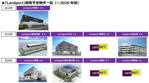 20180829nomura2 500x278 - 野村不動産/国際物流総合展で「Landport」新規施設の概要を発表