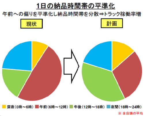 20180830mac1 500x403 - 日本マクドナルド/配送業務平準化、年間の運転時間2.5万時間削減