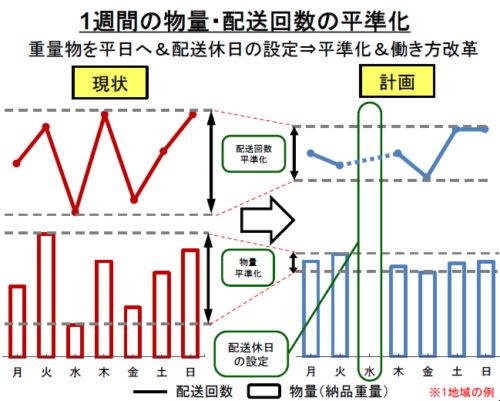 配送回数と週内の物量平準化等による物流効率化の取り組み概要