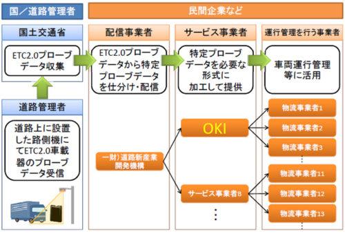 20180830oki1 500x339 - OKI/ETC2.0車載器で安価な車両運行管理システムを提供