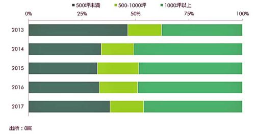 埼玉県・千葉県・神奈川県への依頼 面積別件数割合(CBREへの依頼を集計)