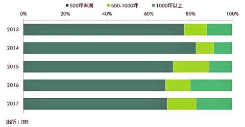 東京都への依頼 面積別件数割合