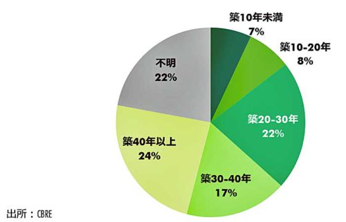 東京都の1000坪未満空室の築年数別割合(2018Q2)