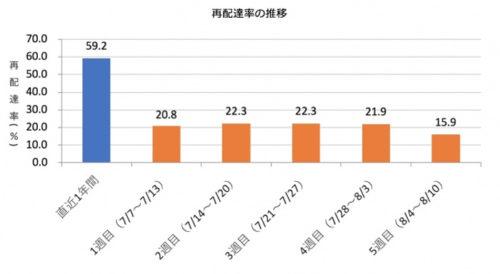 20180831okippa2 500x274 - Yper/再配達率43%削減、置き配バッグOKIPPA実証実験