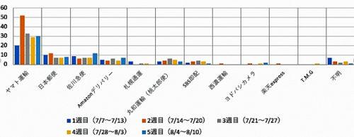 20180831okippa3 500x193 - Yper/再配達率43%削減、置き配バッグOKIPPA実証実験