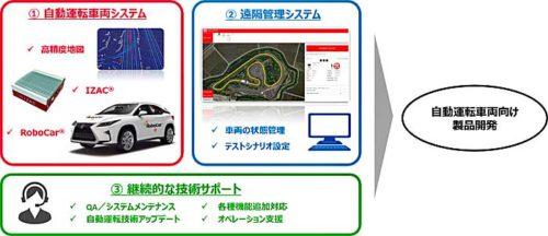 自動運転車両用製品開発向け自動運転プラットフォームの構成と、技術サポートの概要