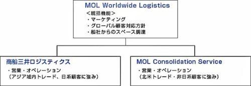 商船三井グループのNVOCC事業体制