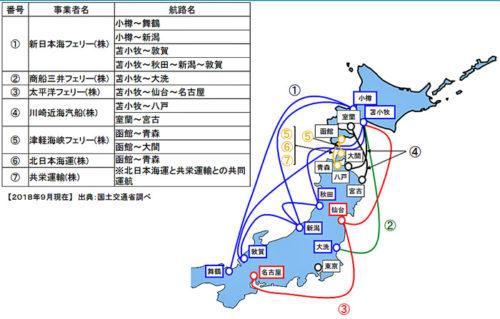 北海道と本州を結ぶフェリー航路