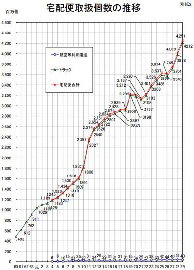 20180907kokkosyo41 - 国交省/2017年度宅配便取扱個数、前年度比5.8%増