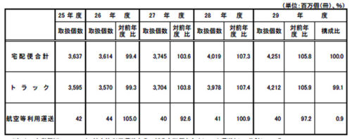 配便取扱個数に「ゆうパケット」を含むとともに、2017年度の佐川急便の集計期間を2017.3.21~2018.3.31(376日分)で集計した場合