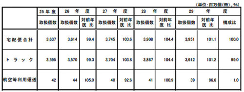 宅配便取扱個数より「ゆうパケット」を除くとともに、2017年度の佐川急便の集計期間を2017.3.21~2018.3.20(365日分)で集計した場合