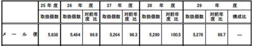 20180907kokkosyo44 500x92 - 国交省/2017年度宅配便取扱個数、前年度比5.8%増