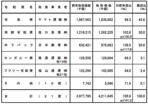 2017年度 宅配便(トラック)取扱個数 (国土交通省調べ)