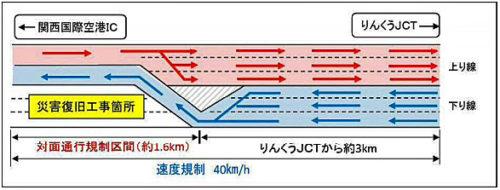 関西国際空港連絡橋への経路 橋上