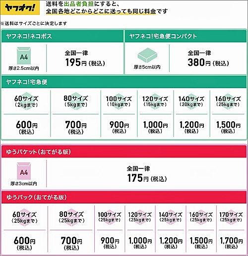 全国一律の送料価格表