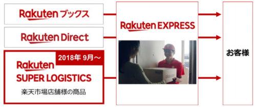 20180910rakuten2 500x211 - 楽天/「Rakuten-EXPRESS」の配送エリア、千葉県に拡大