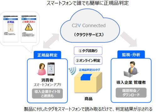 「C2V Connected」の概要図