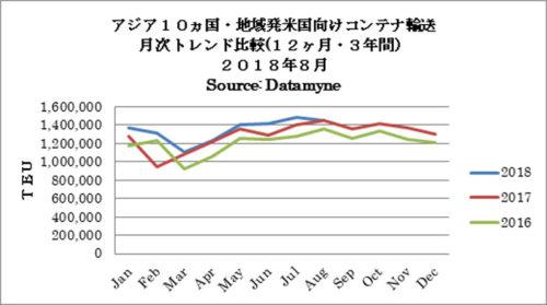 アジア10か国・地域発米国向けコンテナ輸送 月次トレンド比較(12か月・3年間)2018年8月