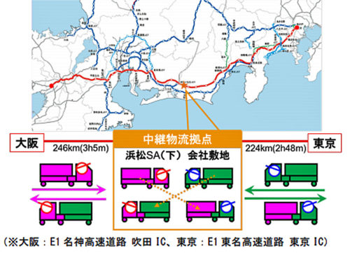 中継物流拠点位置図とイメージ図