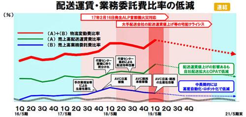 配送運賃・業務委託費比率の低減