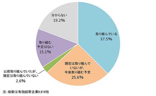 20180914teikoku1 500x309 - 働き方改革に対する企業の意識/6割が前向き(帝国データバンク)