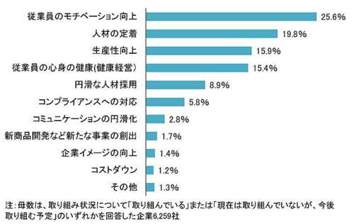20180914teikoku2 500x316 - 働き方改革に対する企業の意識/6割が前向き(帝国データバンク)
