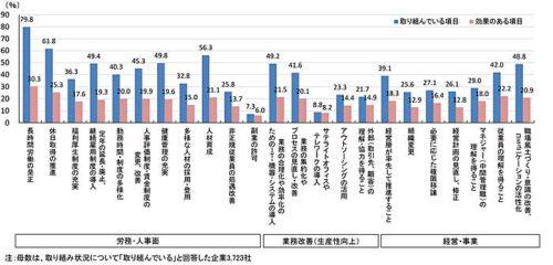 20180914teikoku3 500x240 - 働き方改革に対する企業の意識/6割が前向き(帝国データバンク)