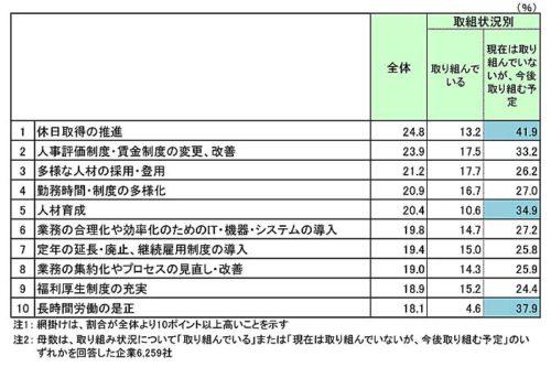 20180914teikoku4 500x333 - 働き方改革に対する企業の意識/6割が前向き(帝国データバンク)