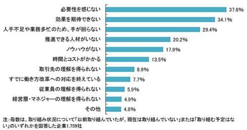 20180914teikoku5 500x264 - 働き方改革に対する企業の意識/6割が前向き(帝国データバンク)