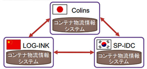 20180919kokkosyo1 500x236 - 国交省/「NEAL-NET」により日中韓で8港の船舶・コンテナ物流情報を提供