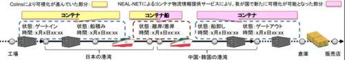 20180919kokkosyo2 500x87 - 国交省/「NEAL-NET」により日中韓で8港の船舶・コンテナ物流情報を提供