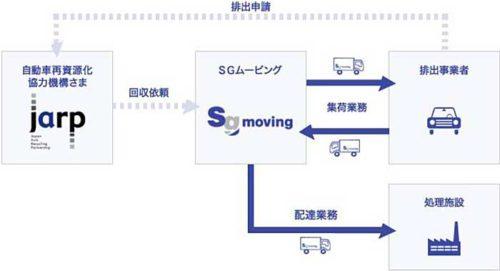 LiBの共同収集運搬業務スキーム