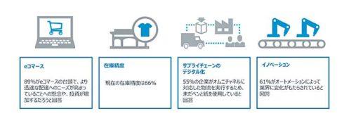 未来のフルフィルメントに関する業界のトレンド