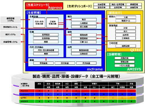 マルハニチロが導入した新生産管理システムのシステム概要と導入規模