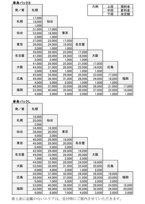 主な都市間の料金比較