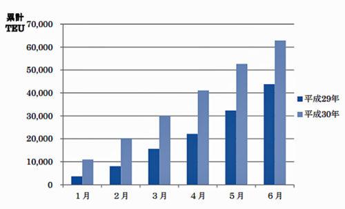 上半期 月別トランシップコンテナ取扱個数(累計)