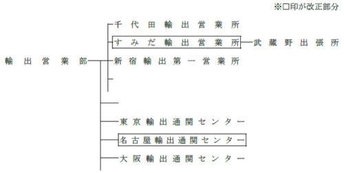 改正組織図(部分図)