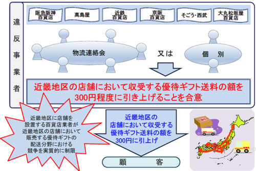 20181003koutori1 500x335 - 近畿の百貨店/優待ギフト送料値上げで独禁法違反、課徴金2億円