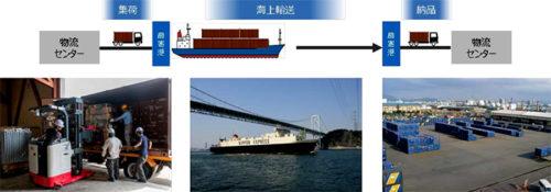 海上輸送イメージ