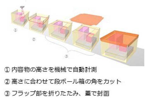 高さ可変封函システムのプロセスイメージ