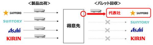 東北6県におけるPパレ共同回収のスキーム
