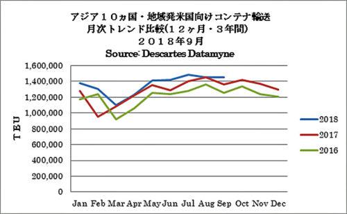 アジア10か国・地域発米国向けコンテナ輸送 月次トレンド比較(12か月・3年間)2018年9月
