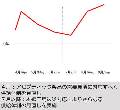ケース当たり輸送費(前年同期比)、※拠点間の1ケース当たり輸送費