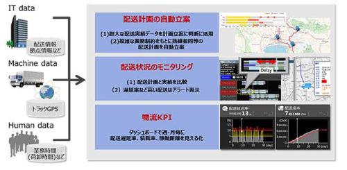 20181010hitachi 500x245 - 日立製作所/三井物産とAI用いた配送計画立案システムを共同実証
