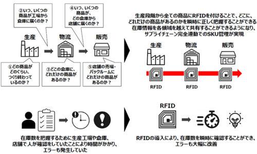 20181011frsupply1 500x301 - ファーストリテイリング/RFIDでサプライチェーン革命