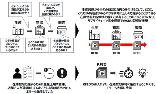 RFID導入による具体例