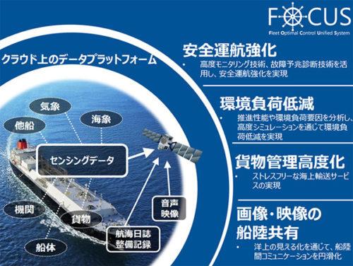 FOCUSイメージ図