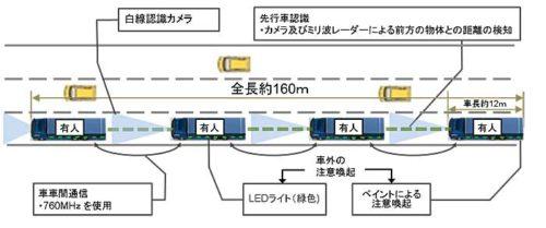 20181017kokudo21 500x209 - 国交省、経産省/新東名・上信越道でトラック隊列走行の公道実証